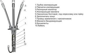 Муфты термоусаживаемые концевые кабельные (тип КНТп, КВТп)