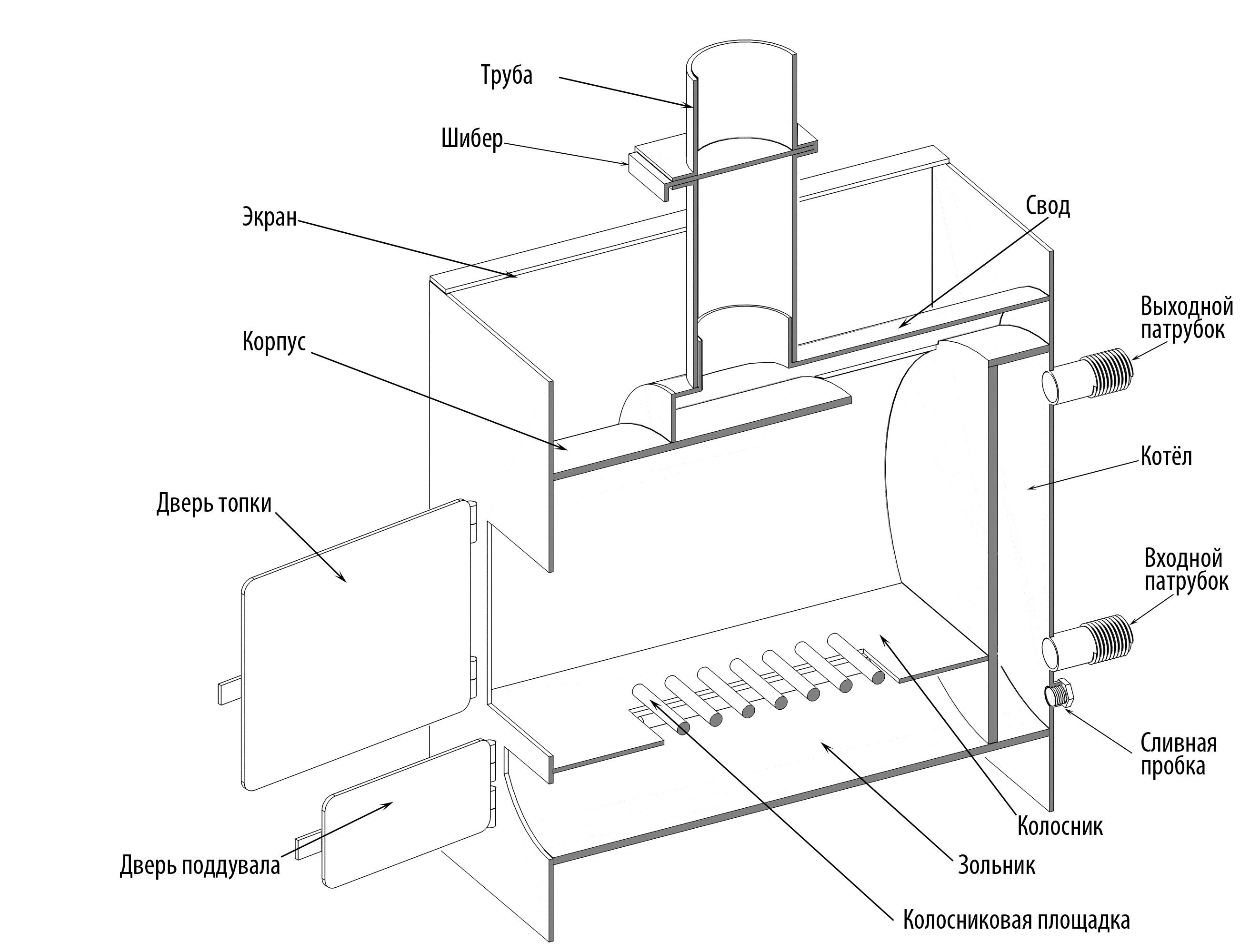Схемы банных печей из металла своими руками