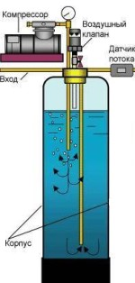 Очистка воды от железа